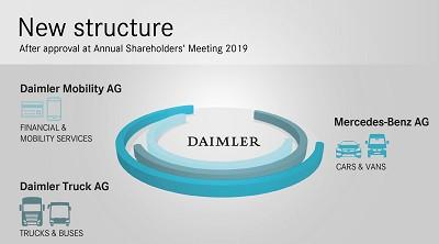 La structure à venir du groupe Daimler présentée récemment au conseil d'administration.