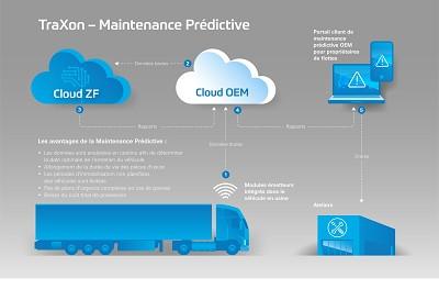 La fonction de maintenance prédictive de la TraXon sera disponible dès 2019.